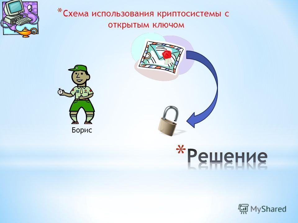 * Схема использования криптосистемы с открытым ключом Борис