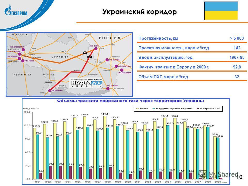 32Объём ПХГ, млрд.м 3 \год 92,8Фактич. транзит в Европу в 2009 г. 1967-83Ввод в эксплуатацию, год 142Проектная мощность, млрд.м 3 \год > 5 000Протяжённость, км Украинский коридор 10