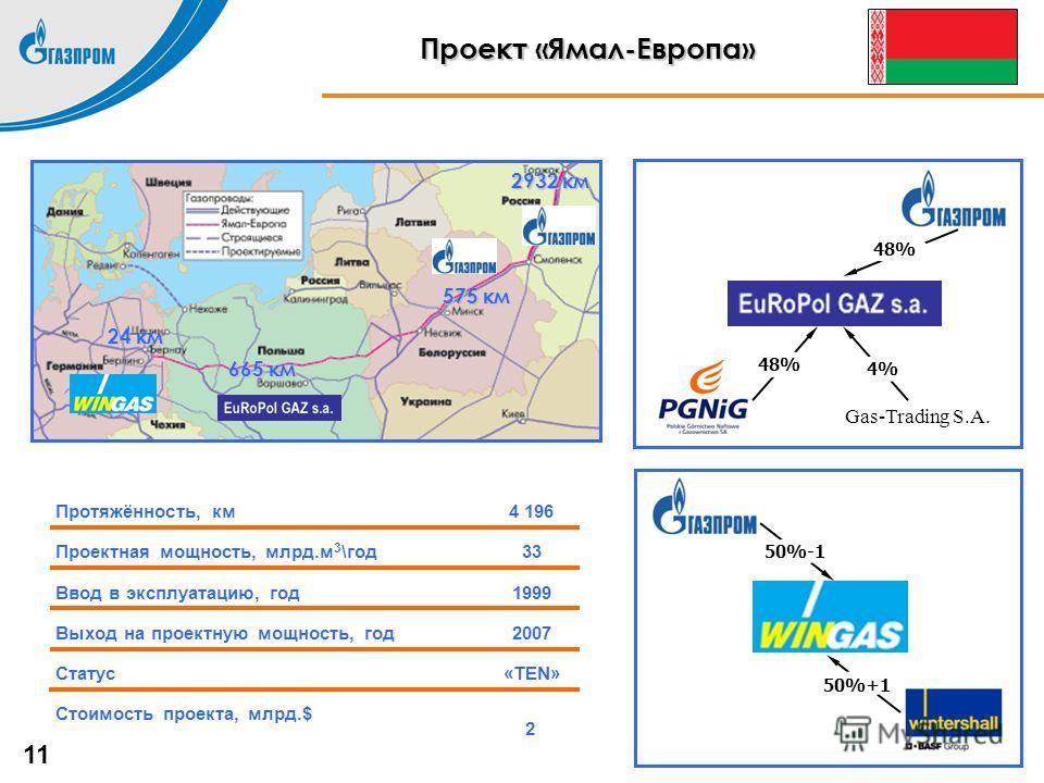 Проект «Ямал-Европа» «TEN»Статус 2007Выход на проектную мощность, год 1999Ввод в эксплуатацию, год 33Проектная мощность, млрд.м 3 \год 4 196Протяжённость, км 2 Стоимость проекта, млрд.$ 2932 км 24 км 665 км 575 км Gas-Trading S.A. 50%-1 50%+1 48% 4%