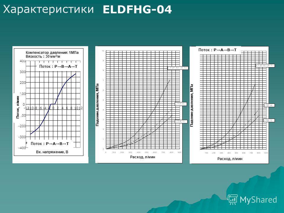Характеристики ELDFHG-04 1MPa 30mm 2 /s -400 -300 -200 -100 0 100 200 300 400 -12-10-8-6-4-2024681012 VDC L/min Flow:PBAT Flow:PABT Компенсатор давления: 1МПа Вязкость 30 мм 2 /м Поток, л/мин Вх. напряжение, В Поток:PBAT Поток:PABT Расход, л/мин Паде
