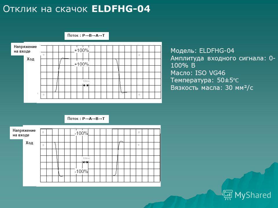Отклик на скачок ELDFHG-04 Модель: ELDFHG-04 Амплитуда входного сигнала: 0- 100% В Масло: ISO VG46 Температура: 50±5 Вязкость масла: 30 мм²/c +100% -100% Поток P B A T Поток P A B T Напряжение на входе Ход Напряжение на входе Ход