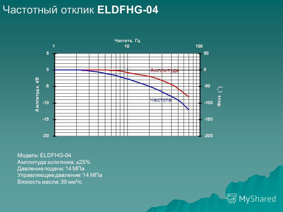Частотный отклик ELDFHG-04 Модель: ELDFHG-04 Амплитуда золотника: ±25% Давление подачи: 14 МПа Управляющее давление: 14 МПа Вязкость масла: 30 мм²/с Амплитуда Частота