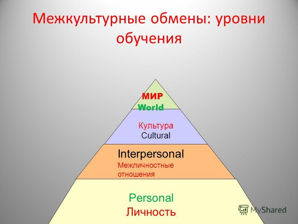 Межкультурные обмены: уровни обучения Культура Cultural Interpersonal Межличностные отношения Personal Личность МИР World