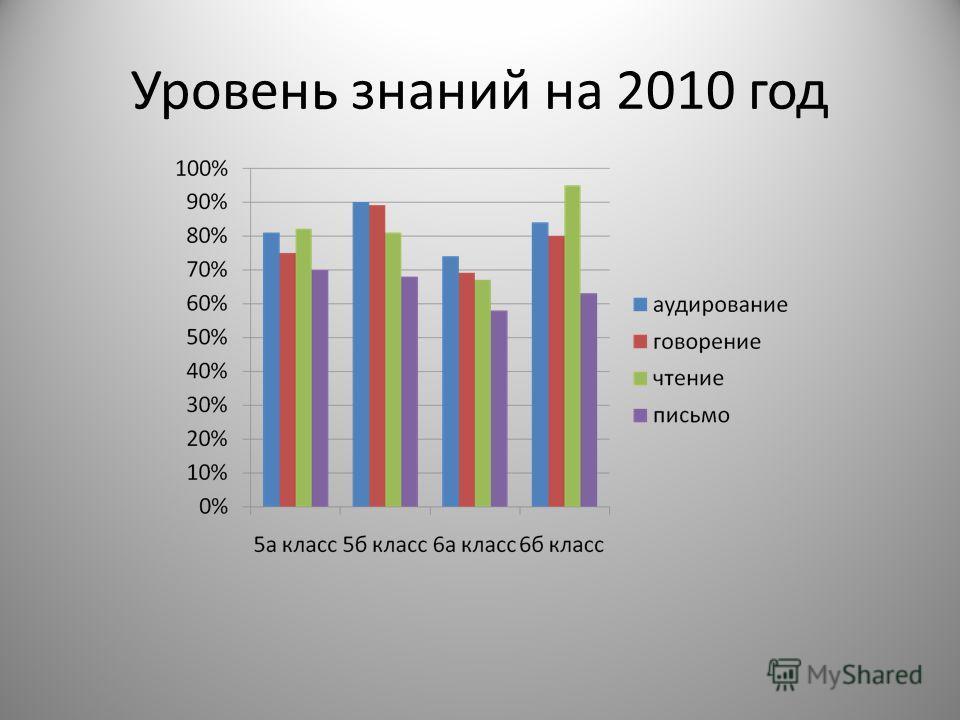 Уровень знаний на 2010 год
