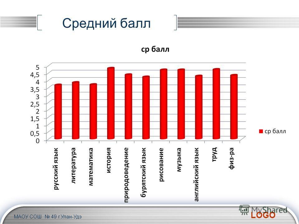 LOGO Средний балл МАОУ СОШ 49 г.Улан-Удэ