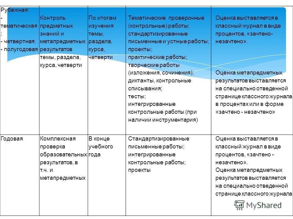 Рубежная: - тематическая ; - четвертная; - полугодовая Контроль предметных знаний и метапредметных результатов темы, раздела, курса, четверти По итогам изучения темы, раздела, курса, четверти Тематические проверочные (контрольные) работы; стандартизи