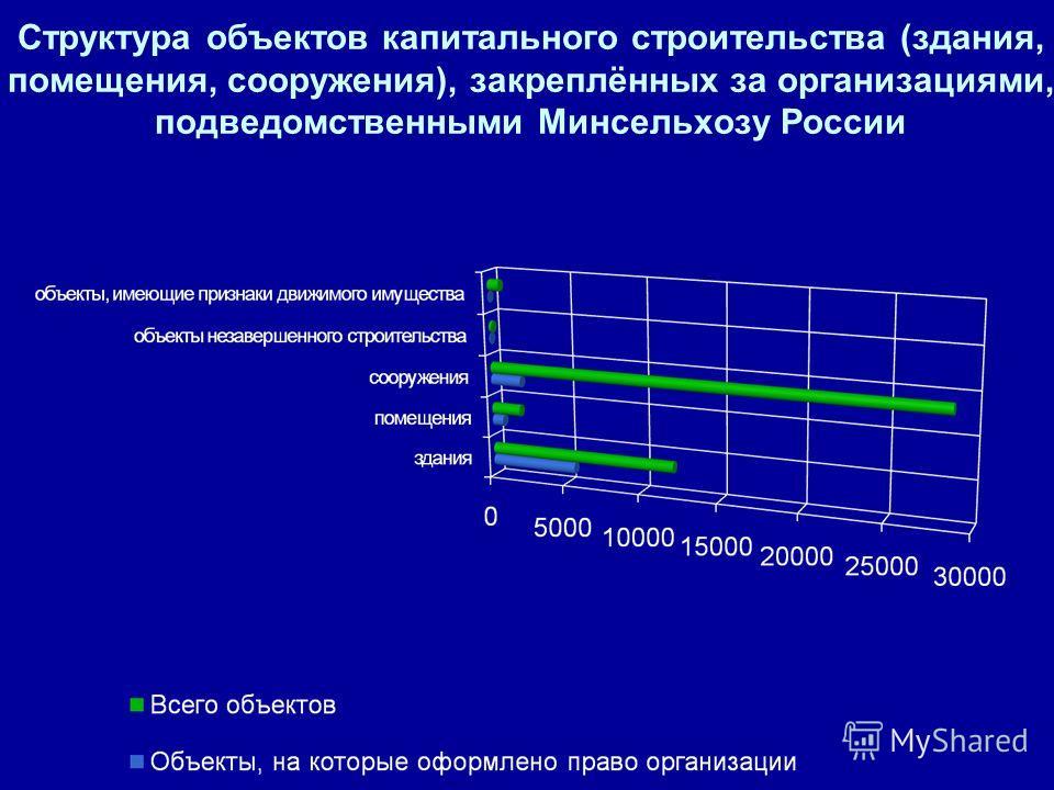 Структура объектов капитального строительства (здания, помещения, сооружения), закреплённых за организациями, подведомственными Минсельхозу России