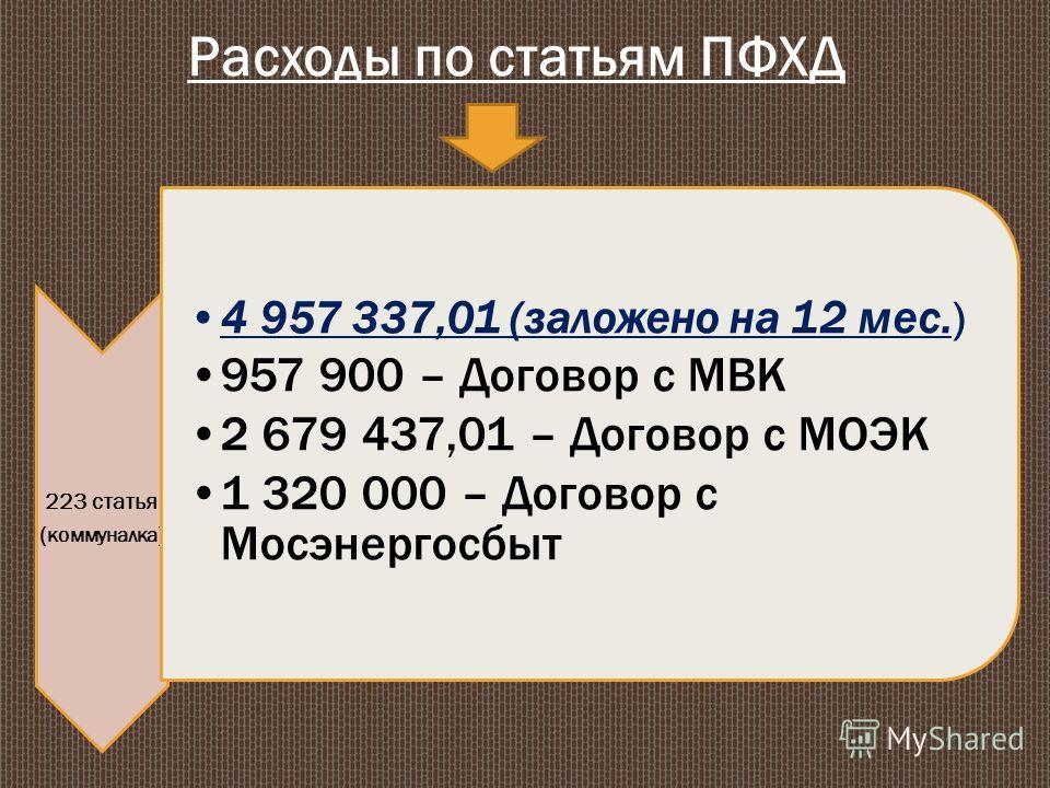 Расходы по статьям ПФХД 223 статья ( коммуналка ) 4 957 337,01 (заложено на 12 мес.) 957 900 – Договор с МВК 2 679 437,01 – Договор с МОЭК 1 320 000 – Договор с Мосэнергосбыт