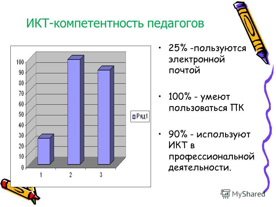 ИКТ-компетентность педагогов КТ-компетентность педагогов 25% -пользуются электронной почтой 100% - умеют пользоваться ПК 90% - используют ИКТ в профессиональной деятельности.