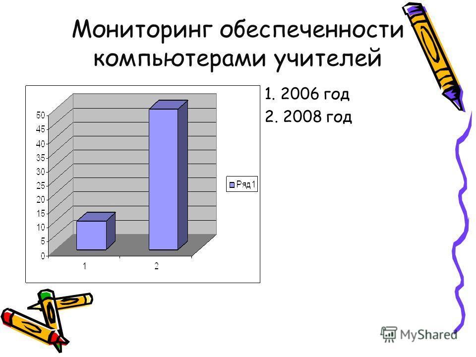 Мониторинг обеспеченности компьютерами учителей 1. 2006 год 2. 2008 год