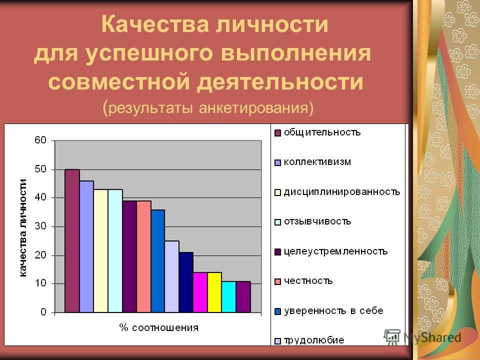 Качества личности для успешного выполнения совместной деятельности ( результаты анкетирования)