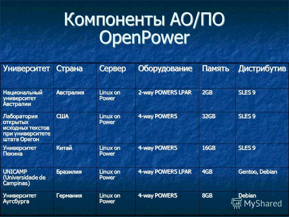 Компоненты АО/ПО OpenPower УниверситетСтранаСерверОборудованиеПамятьДистрибутив Национальный университет Австралии Австралия Linux on Power 2-way POWER5 LPAR 2GB SLES 9 Лаборатория открытых исходных текстов при университете штата Орегон США Linux on