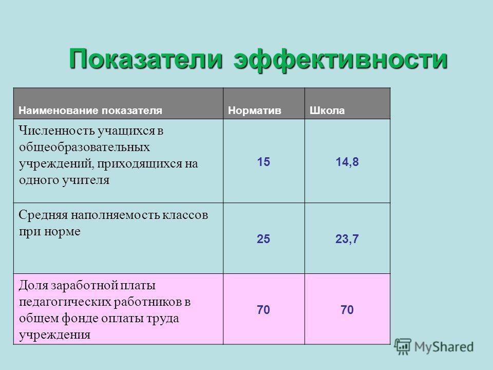 Показатели эффективности Наименование показателяНормативШкола Численность учащихся в общеобразовательных учреждений, приходящихся на одного учителя 1514,8 Средняя наполняемость классов при норме 2523,7 Доля заработной платы педагогических работников