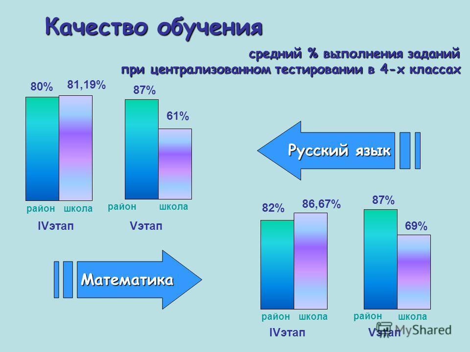 Качество обучения средний % выполнения заданий при централизованном тестировании в 4-х классах Математика Русский язык 87% 80% район школа 61% 81,19% 82% районшкола 86,67% 87% район школа 69%IVэтап Vэтап