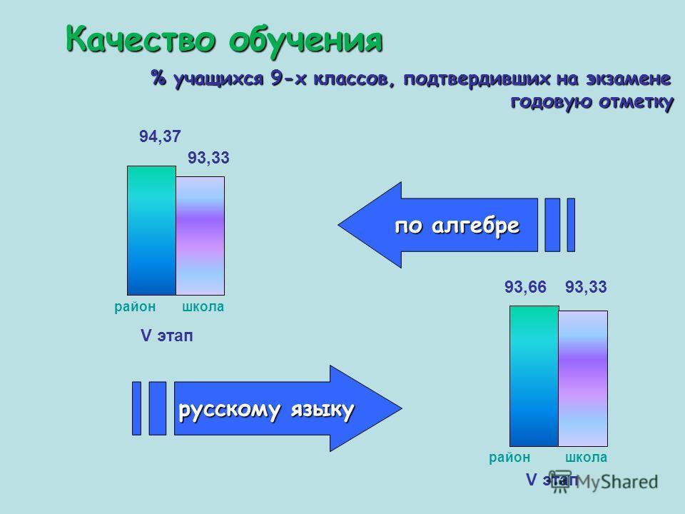 Качество обучения % учащихся 9-х классов, подтвердивших на экзамене годовую отметку русскому языку по алгебре 94,37 районшкола 93,33 93,66 районшкола 93,33 V этап