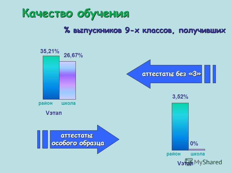 Качество обучения 35,21% районшкола 3,52% районшкола % выпускников 9-х классов, получивших аттестаты без «3» аттестаты особого образца 26,67% 0% Vэтап