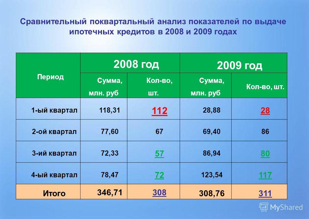 Сравнительный поквартальный анализ показателей по выдаче ипотечных кредитов в 2008 и 2009 годах Период 2008 год 2009 год Сумма, млн. руб Кол-во, шт. Сумма, млн. руб Кол-во, шт. 1-ый квартал118,31 112 28,88 28 2-ой квартал77,606769,4086 3-ий квартал72