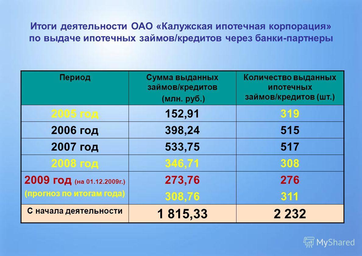 Итоги деятельности ОАО «Калужская ипотечная корпорация» по выдаче ипотечных займов/кредитов через банки-партнеры ПериодСумма выданных займов/кредитов (млн. руб.) Количество выданных ипотечных займов/кредитов (шт.) 2005 год152,91319 2006 год398,24515