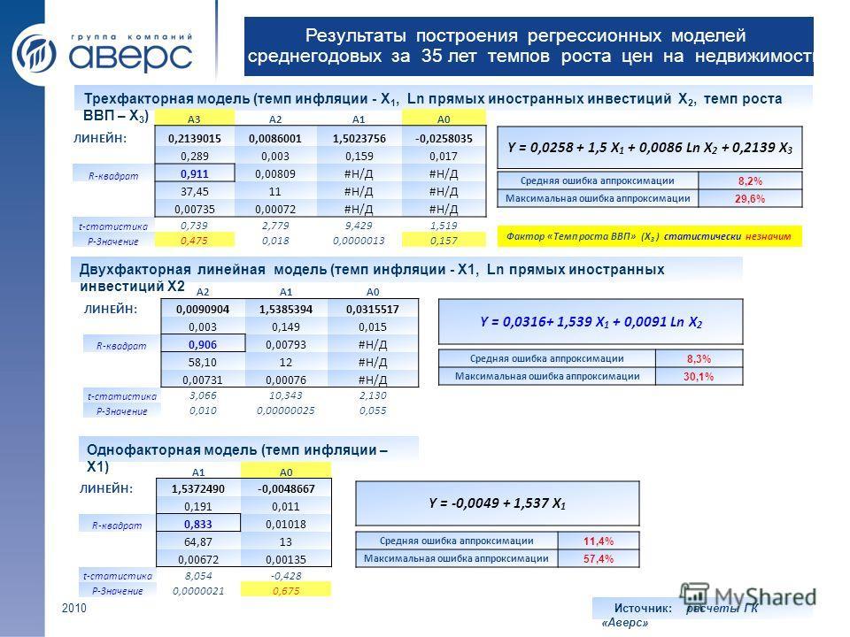 Результаты построения регрессионных моделей среднегодовых за 35 лет темпов роста цен на недвижимость Трехфакторная модель (темп инфляции - Х 1, Ln прямых иностранных инвестиций Х 2, темп роста ВВП – Х 3 ) A3A2A1A0 ЛИНЕЙН:0,21390150,00860011,5023756-0