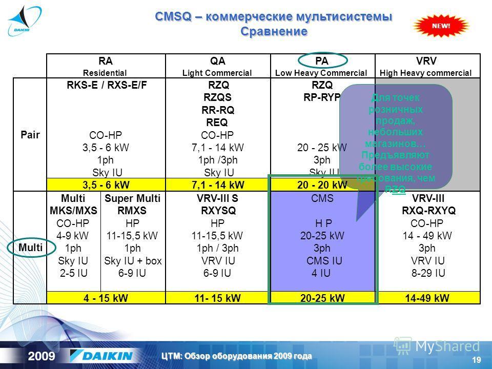 19 ЦТМ: Обзор оборудования 2009 года Для точек розничных продаж, небольших магазинов… Предъявляют более высокие требования, чем RZQ NEW! CMSQ – коммерческие мультисистемы Сравнение