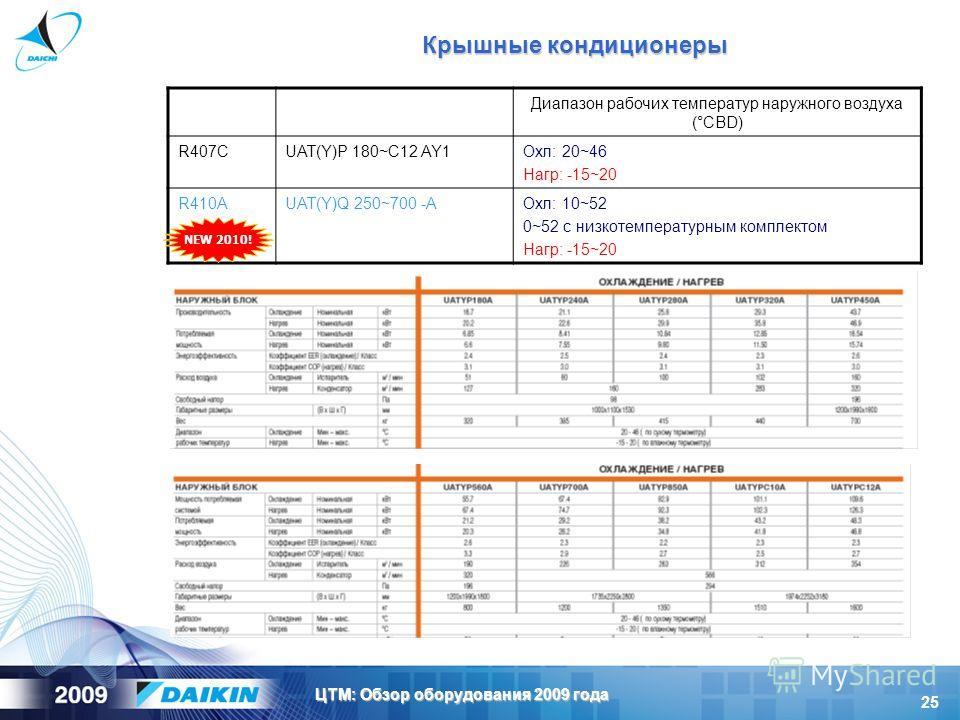 25 ЦТМ: Обзор оборудования 2009 года Диапазон рабочих температур наружного воздуха (°CBD) R407CUAT(Y)P 180~C12 AY1Охл: 20~46 Нагр: -15~20 R410AUAT(Y)Q 250~700 -AОхл: 10~52 0~52 с низкотемпературным комплектом Нагр: -15~20 NEW 2010! Крышные кондиционе