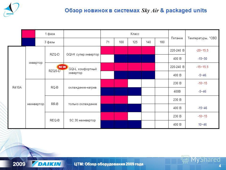 4 ЦТМ: Обзор оборудования 2009 года 1 фазаКласс ПитаниеТемпературы, °CBD 3 фазы71100125140180 R410A инвертор RZQ-DGQI-H супер инвертор 220-240 В-20~15,5 400 В-15~50 RZQS-D GQI-L комфортный инвертор 220-240 В-15~15,5 400 В-5~46 неинвертор RQ-Bохлажден