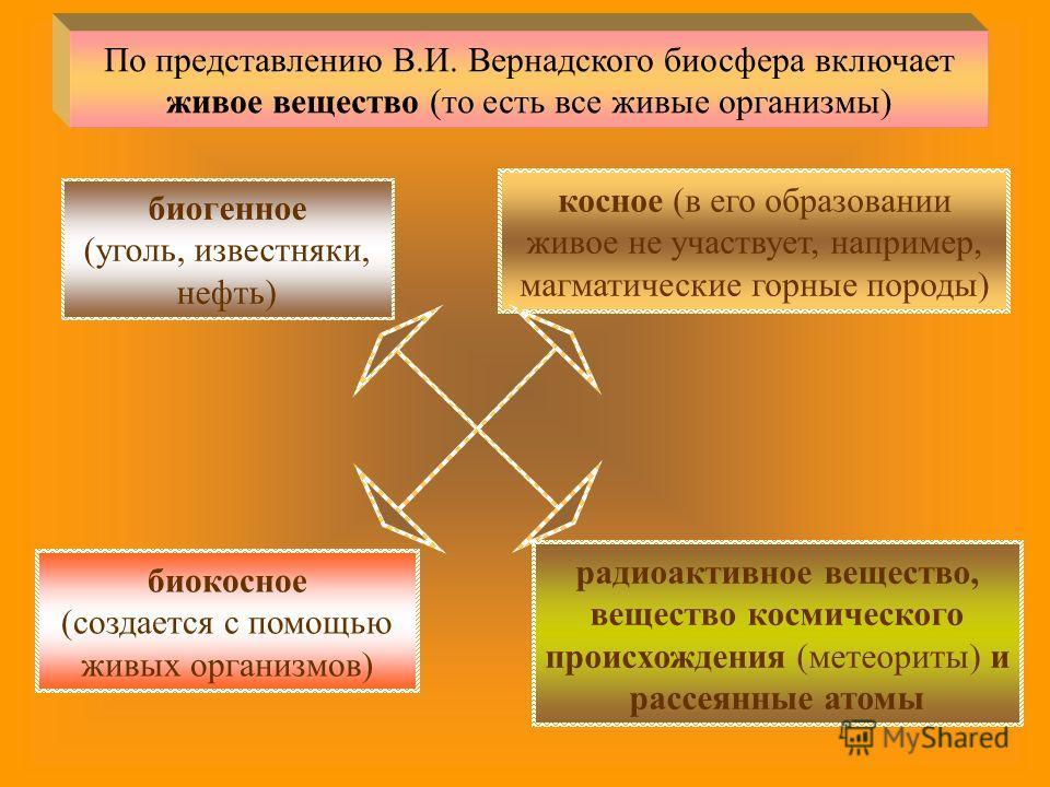 По представлению В.И. Вернадского биосфера включает живое вещество (то есть все живые организмы) биогенное (уголь, известняки, нефть) косное (в его образовании живое не участвует, например, магматические горные породы) биокосное (создается с помощью
