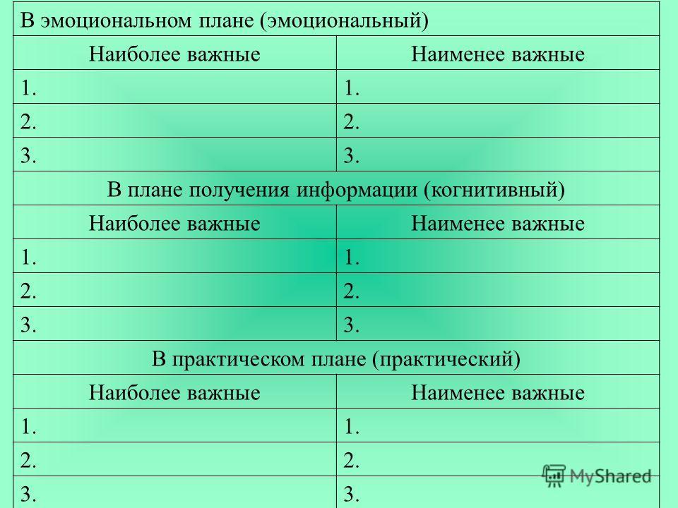 В эмоциональном плане (эмоциональный) Наиболее важныеНаименее важные 1. 2. 3. В плане получения информации (когнитивный) Наиболее важныеНаименее важные 1. 2. 3. В практическом плане (практический) Наиболее важныеНаименее важные 1. 2. 3.