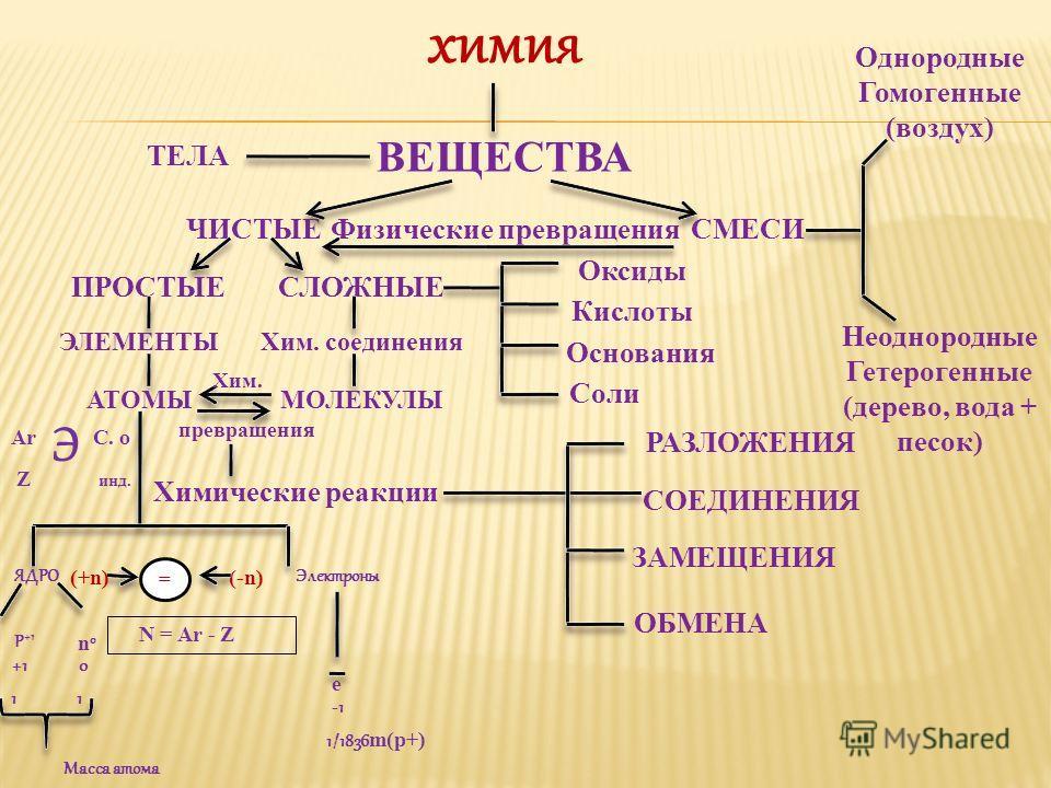 химия ВЕЩЕСТВА Физические превращенияЧИСТЫЕСМЕСИ ТЕЛА СЛОЖНЫЕ Оксиды Кислоты Основания Соли Однородные Гомогенные (воздух) Неоднородные Гетерогенные (дерево, вода + песок) Хим. соединения МОЛЕКУЛЫ ПРОСТЫЕ ЭЛЕМЕНТЫ АТОМЫ Хим. превращения (+n)(-n) = ЯД