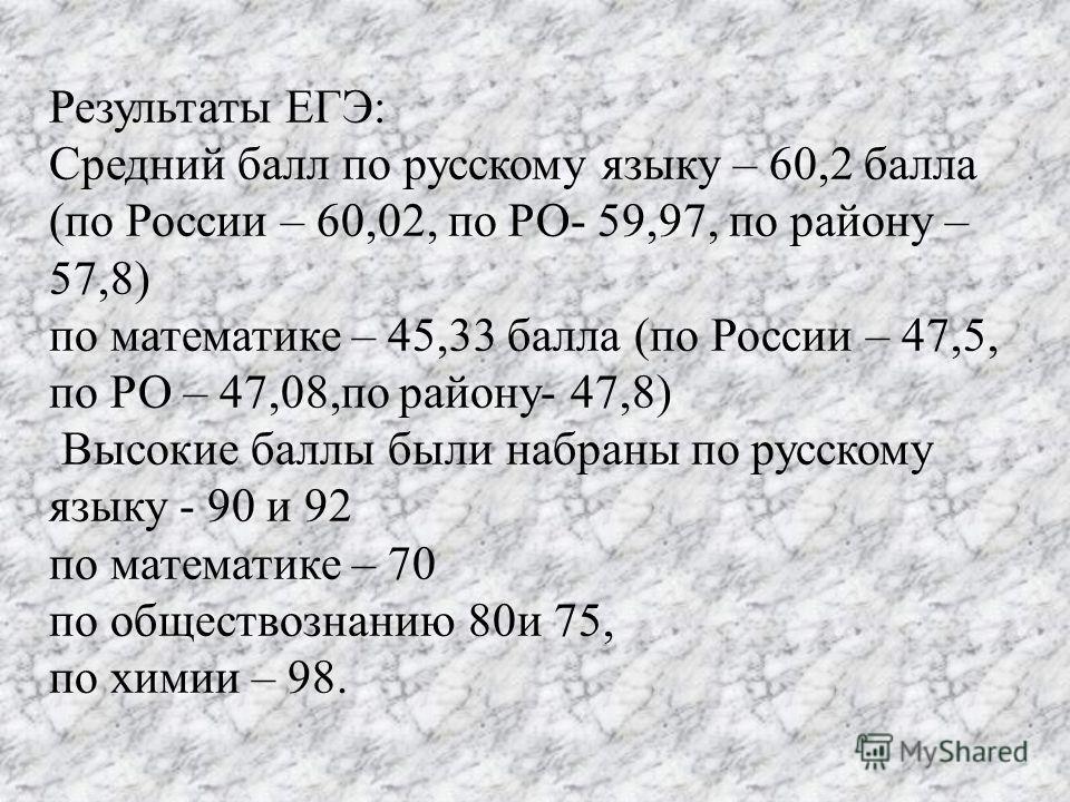 Результаты ЕГЭ: Средний балл по русскому языку – 60,2 балла (по России – 60,02, по РО- 59,97, по району – 57,8) по математике – 45,33 балла (по России – 47,5, по РО – 47,08,по району- 47,8) Высокие баллы были набраны по русскому языку - 90 и 92 по ма