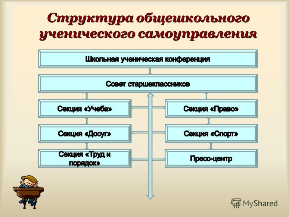 Структура общешкольного ученического самоуправления
