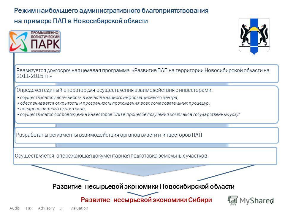 Режим наибольшего административного благоприятствования на примере ПЛП в Новосибирской области Реализуется долгосрочная целевая программа «Развитие ПЛП на территории Новосибирской области на 2011-2015 гг.» Определен единый оператор для осуществления