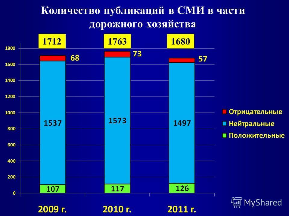 Количество публикаций в СМИ в части дорожного хозяйства 171217631680