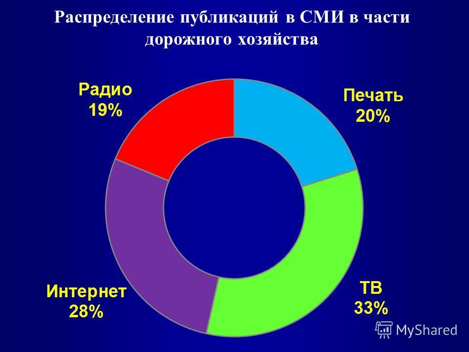 Распределение публикаций в СМИ в части дорожного хозяйства
