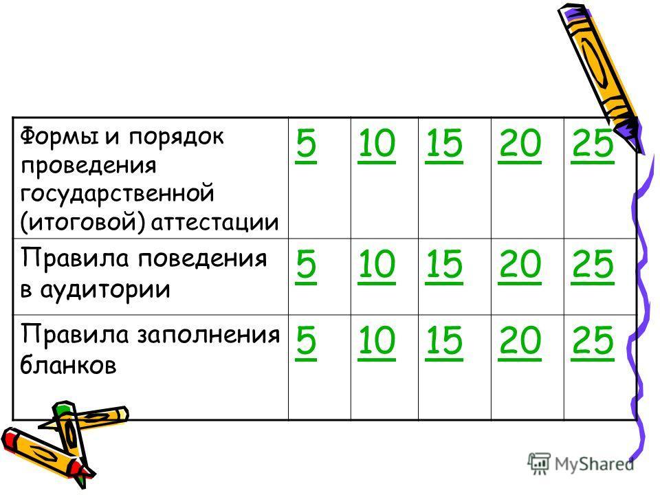 Формы и порядок проведения государственной (итоговой) аттестации 510152025 Правила поведения в аудитории 510152025 Правила заполнения бланков 510152025
