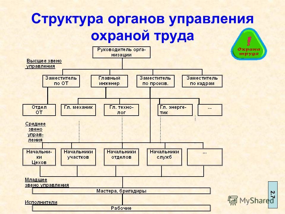 """Система «Охрана труда» в"