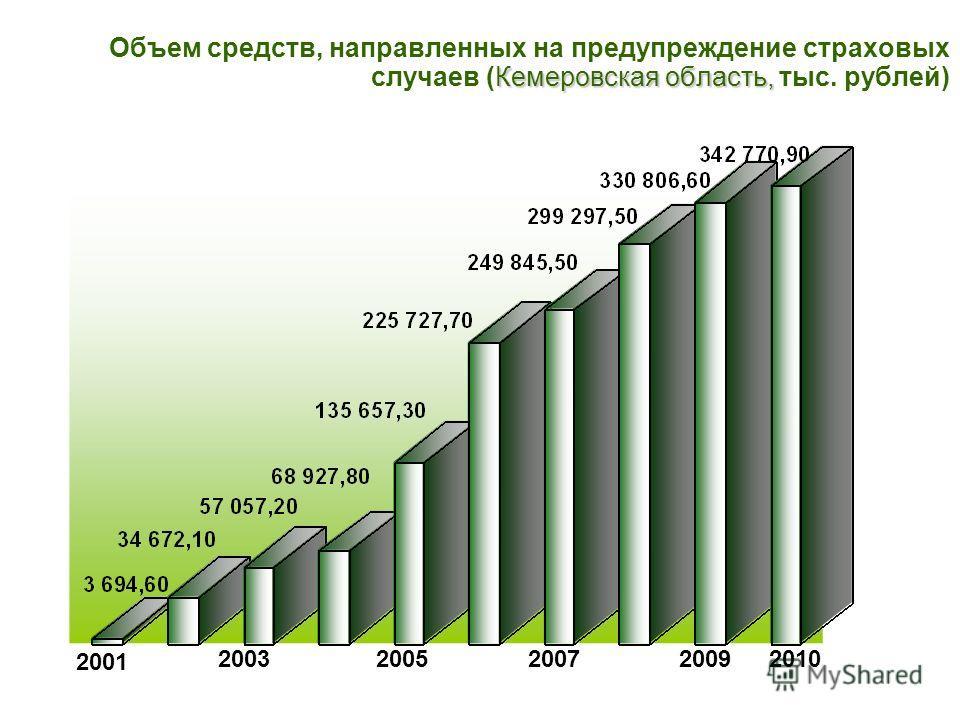 Кемеровская область, Объем средств, направленных на предупреждение страховых случаев (Кемеровская область, тыс. рублей) 2001 20032005200720092010