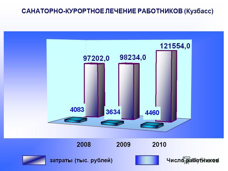 САНАТОРНО-КУРОРТНОЕ ЛЕЧЕНИЕ РАБОТНИКОВ (Кузбасс) 200820092010 затраты (тыс. рублей)Число работников