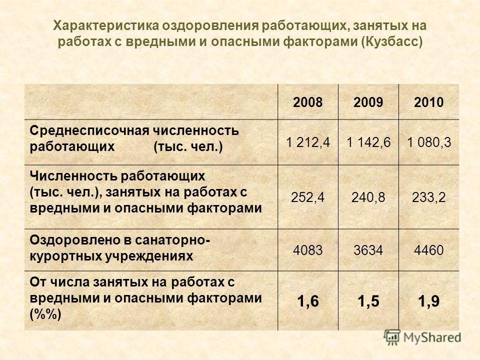 Характеристика оздоровления работающих, занятых на работах с вредными и опасными факторами (Кузбасс) 200820092010 Среднесписочная численность работающих (тыс. чел.) 1 212,41 142,61 080,3 Численность работающих (тыс. чел.), занятых на работах с вредны