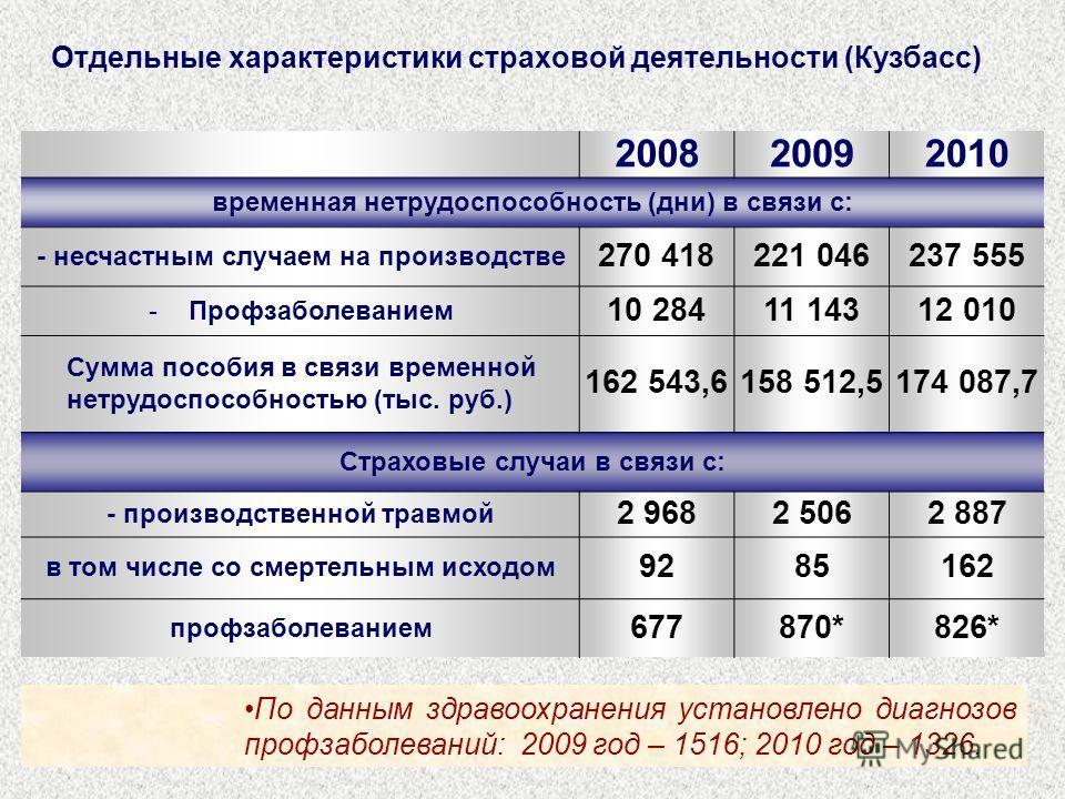 Отдельные характеристики страховой деятельности (Кузбасс) 200820092010 временная нетрудоспособность (дни) в связи с: - несчастным случаем на производстве 270 418221 046237 555 -Профзаболеванием 10 28411 14312 010 Сумма пособия в связи временной нетру