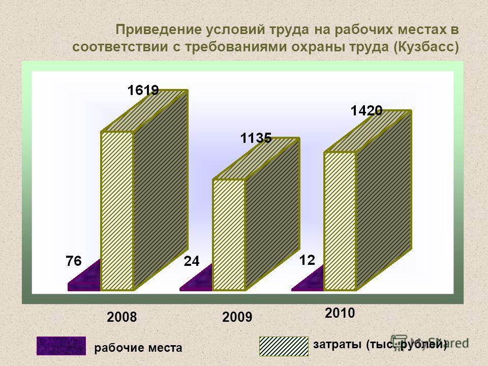 Приведение условий труда на рабочих местах в соответствии с требованиями охраны труда (Кузбасс) рабочие места затраты (тыс. рублей) 20082009 2010