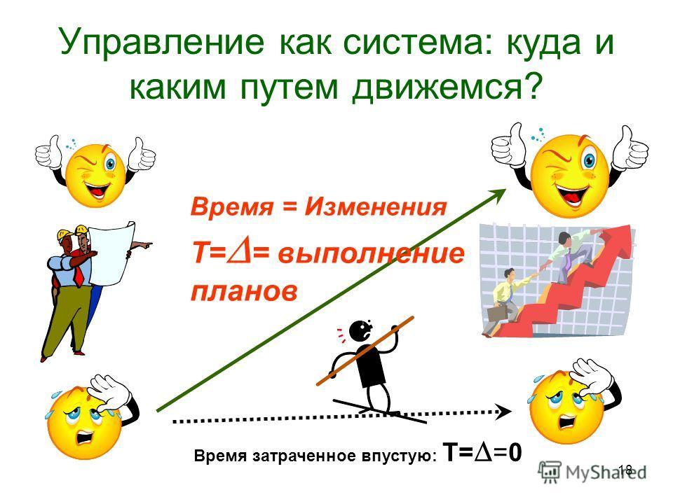 18 Управление как система: куда и каким путем движемся? Время = Изменения Т= = выполнение планов Время затраченное впустую: Т= =0