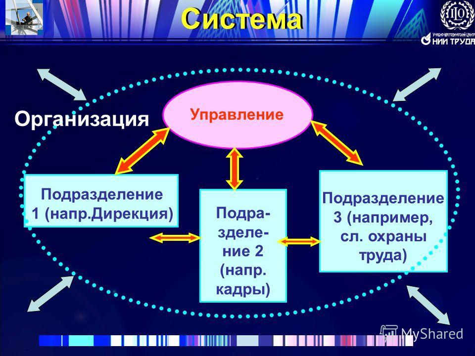 22 Система Организация Управление Подразделение 1 (напр.Дирекция) Подра- зделе- ние 2 (напр. кадры) Подразделение 3 (например, сл. охраны труда)