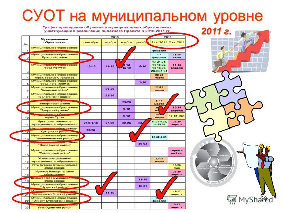 33 СУОТ на муниципальном уровне 2011 г.