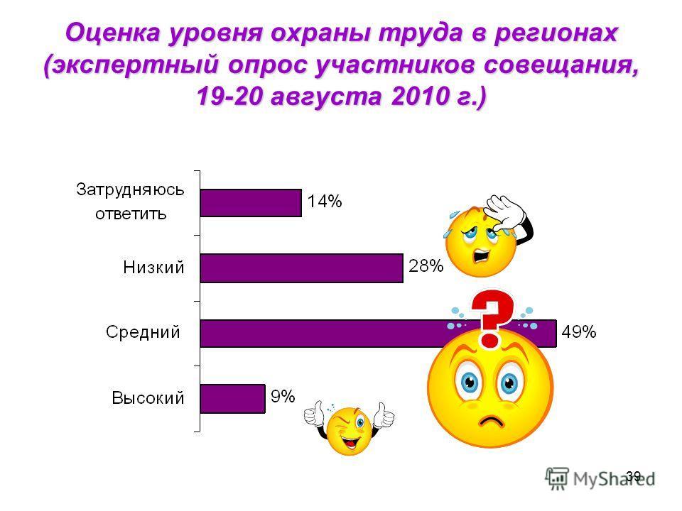 39 Оценка уровня охраны труда в регионах (экспертный опрос участников совещания, 19-20 августа 2010 г.)