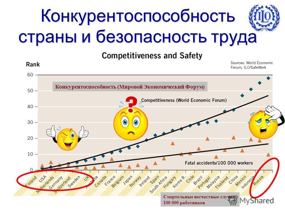 40 Конкурентоспособность страны и безопасность труда Конкурентоспособность (Мировой Экономический Форум) Смертельные несчастные случаи/ 100 000 работников