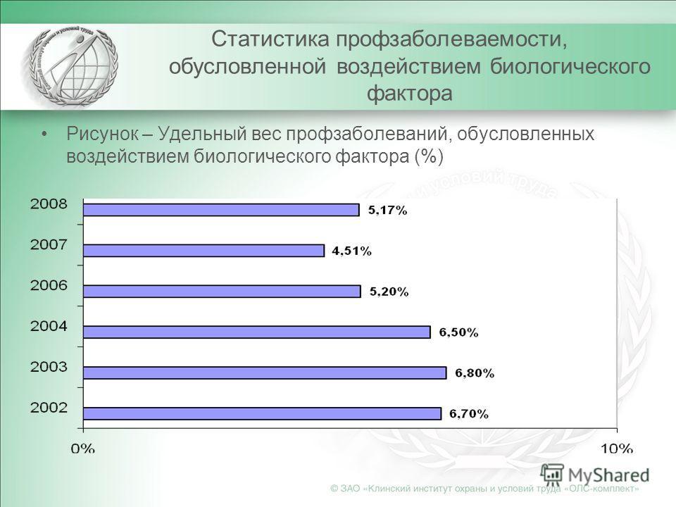 Статистика профзаболеваемости, обусловленной воздействием биологического фактора Рисунок – Удельный вес профзаболеваний, обусловленных воздействием биологического фактора (%)