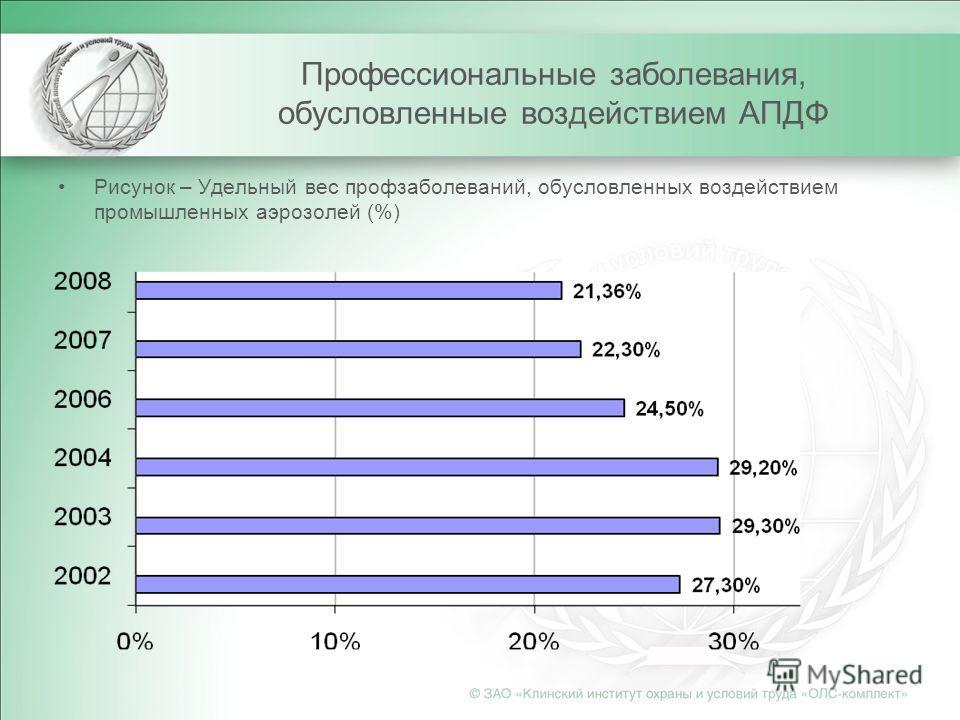 Профессиональные заболевания, обусловленные воздействием АПДФ Рисунок – Удельный вес профзаболеваний, обусловленных воздействием промышленных аэрозолей (%)