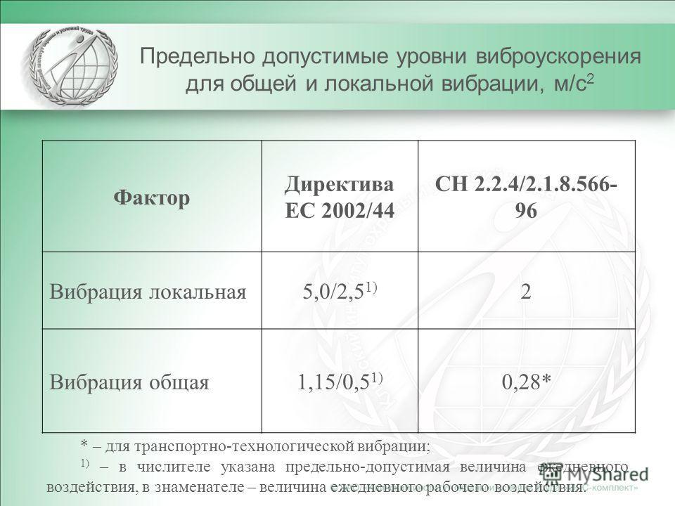 Предельно допустимые уровни виброускорения для общей и локальной вибрации, м/с 2 Фактор Директива ЕС 2002/44 СН 2.2.4/2.1.8.566- 96 Вибрация локальная5,0/2,5 1) 2 Вибрация общая1,15/0,5 1) 0,28* * – для транспортно-технологической вибрации; 1) – в чи