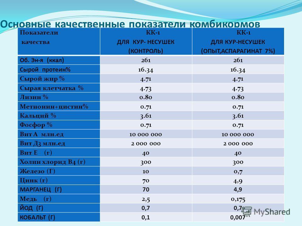 Основные качественные показатели комбикормов Показатели качества КК-1 ДЛЯ КУР- НЕСУШЕК (КОНТРОЛЬ) КК-1 ДЛЯ КУР-НЕСУШЕК (ОПЫТ,АСПАРАГИНАТ 7%) Об. Эн-я (ккал)261 Сырой протеин%16.34 Сырой жир %4.71 Сырая клетчатка %4.73 Лизин %0.80 Метионин+цистин%0.71